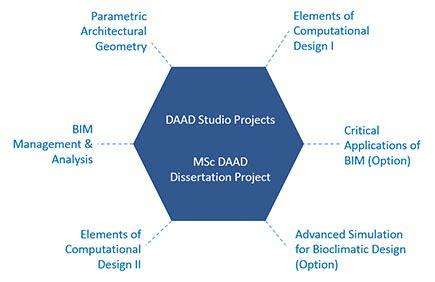 Dissertation journal pdf urban design